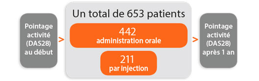 Un total de 653 patients ont été suivis. De ce nombre, 442 ont pris de la méthotrexate par voie orale et 211 par injection. Les patients ont été évalués selon le pointage de l'indicateur DAS28 (mesure de l'activité de la maladie) au début du traitement et après un an de traitement.