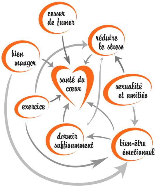 Heart's Content - JointHealth™ Monthly